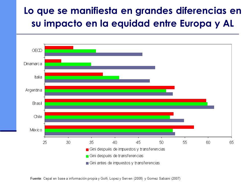 Lo que se manifiesta en grandes diferencias en su impacto en la equidad entre Europa y AL