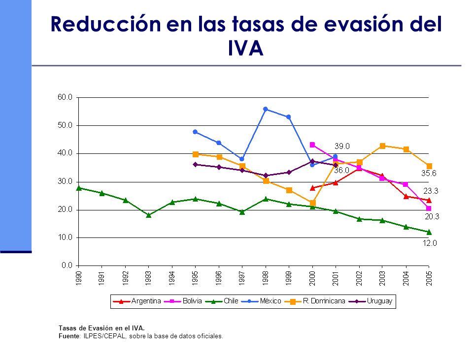 Reducción en las tasas de evasión del IVA