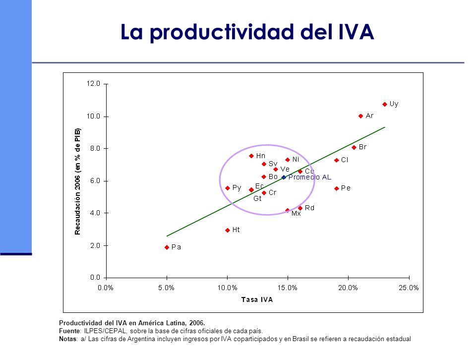 La productividad del IVA
