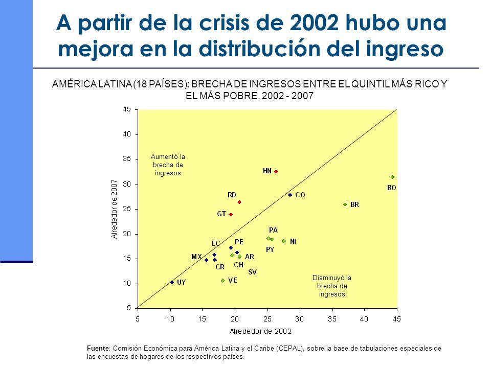 A partir de la crisis de 2002 hubo una mejora en la distribución del ingreso