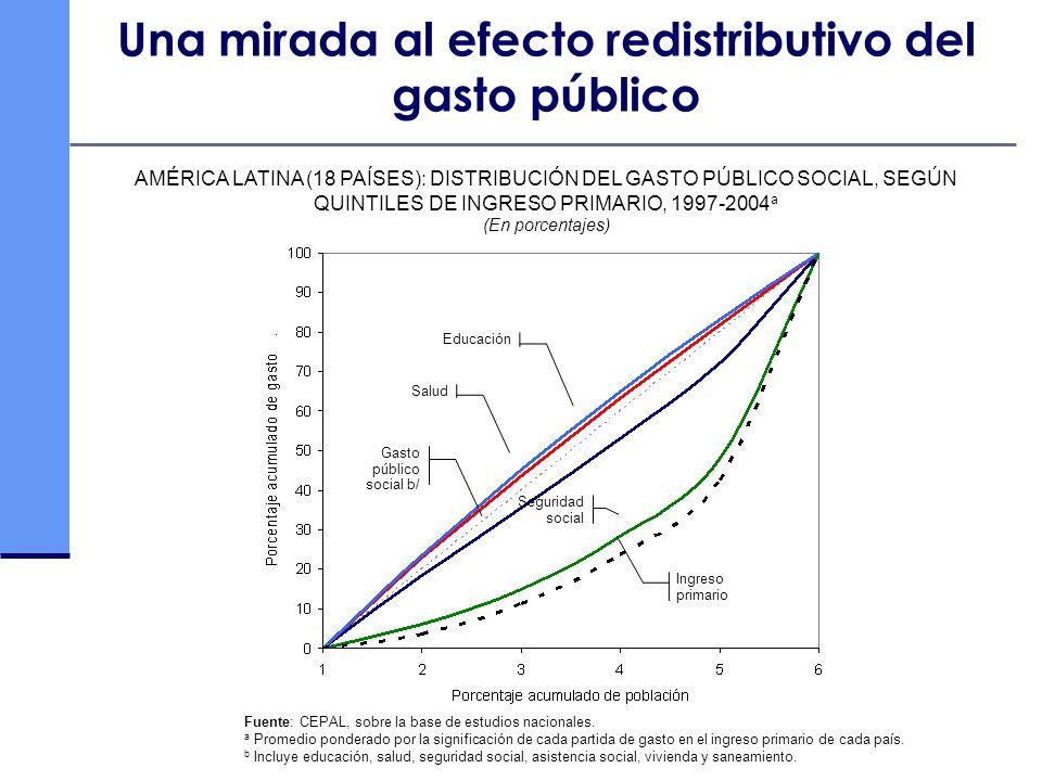 Una mirada al efecto redistributivo del gasto público