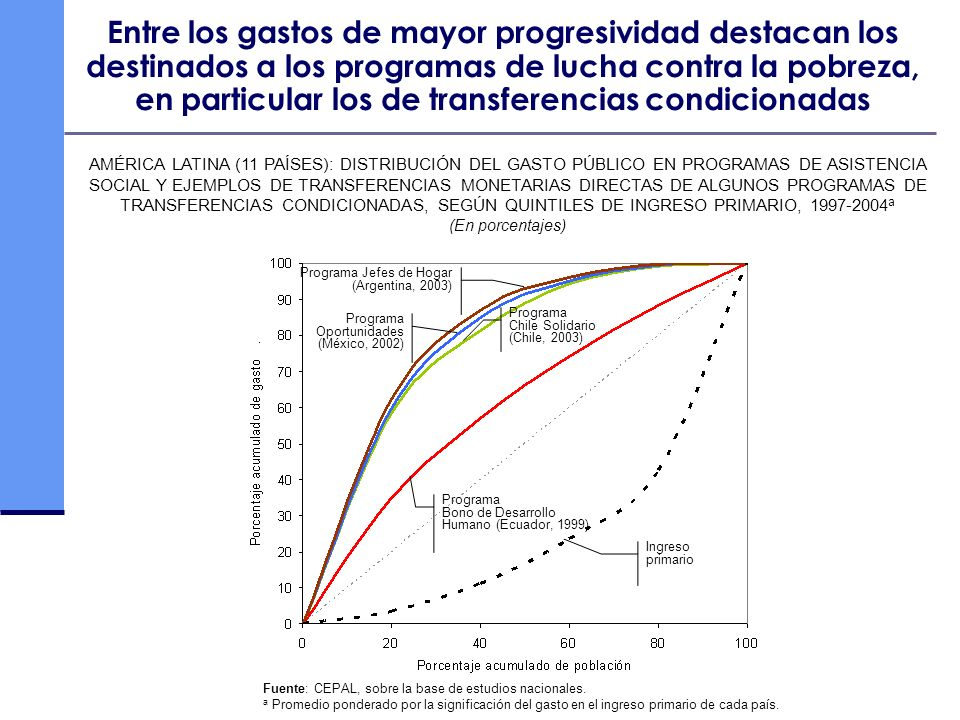 Entre los gastos de mayor progresividad destacan los destinados a los programas de lucha contra la pobreza, en particular los de transferencias condicionadas