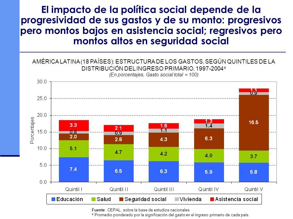 (En porcentajes, Gasto social total = 100)