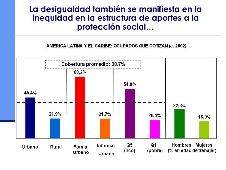 La desigualdad también se manifiesta en la inequidad en la estructura de aportes a la protección social…