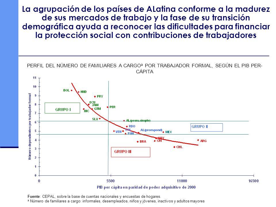 La agrupación de los países de ALatina conforme a la madurez de sus mercados de trabajo y la fase de su transición demográfica ayuda a reconocer las dificultades para financiar la protección social con contribuciones de trabajadores
