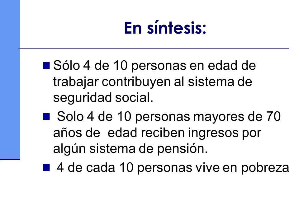 En síntesis: Sólo 4 de 10 personas en edad de trabajar contribuyen al sistema de seguridad social.