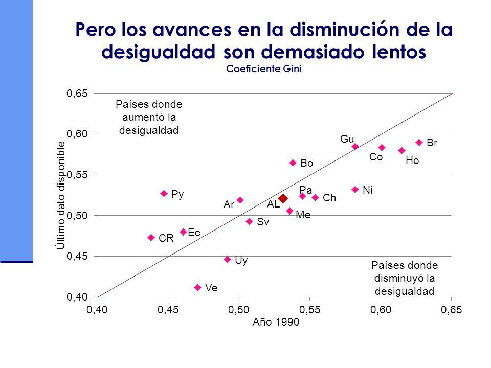 Pero los avances en la disminución de la desigualdad son demasiado lentos Coeficiente Gini