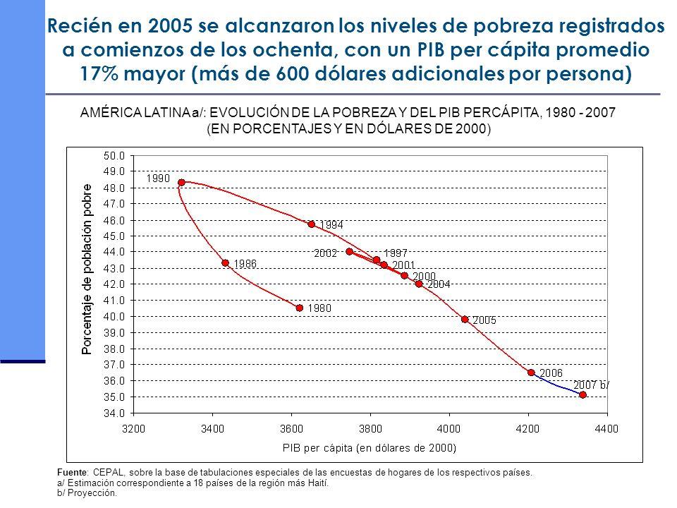 (EN PORCENTAJES Y EN DÓLARES DE 2000)