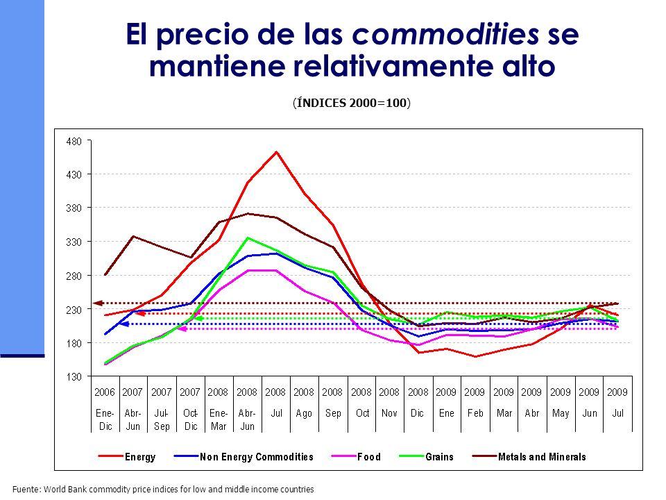 El precio de las commodities se mantiene relativamente alto