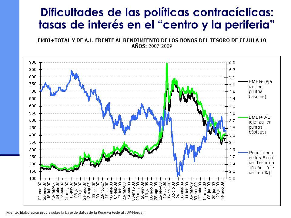 Dificultades de las políticas contracíclicas: tasas de interés en el centro y la periferia