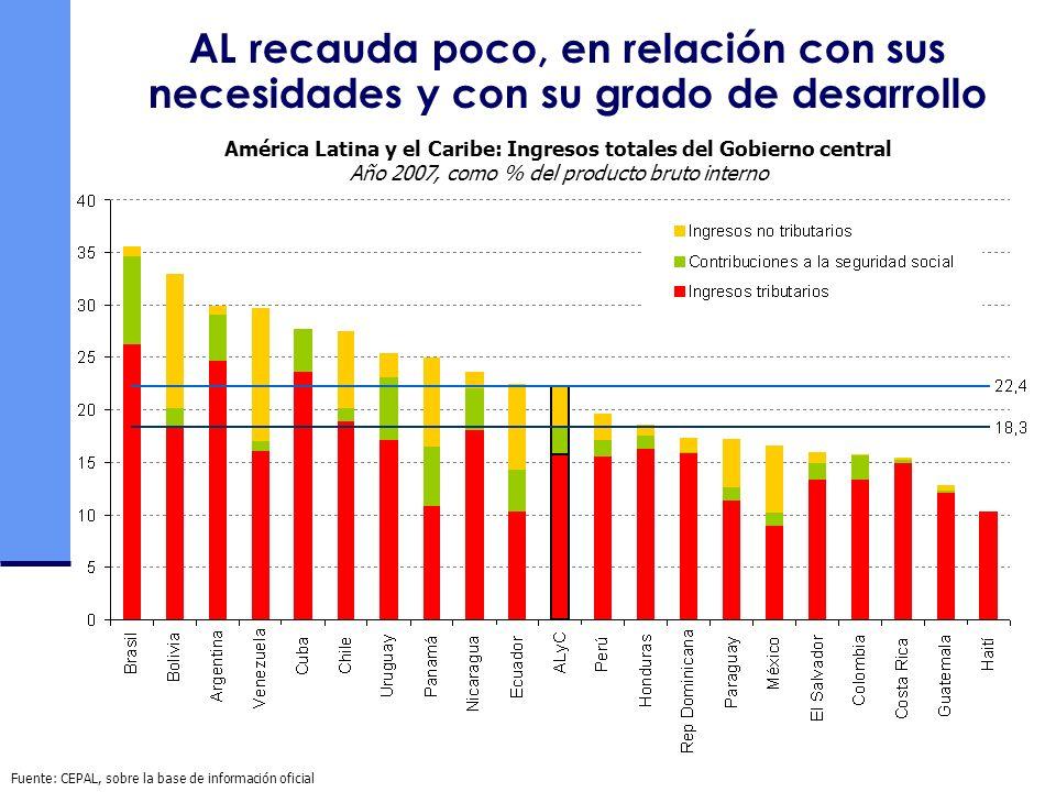 América Latina y el Caribe: Ingresos totales del Gobierno central