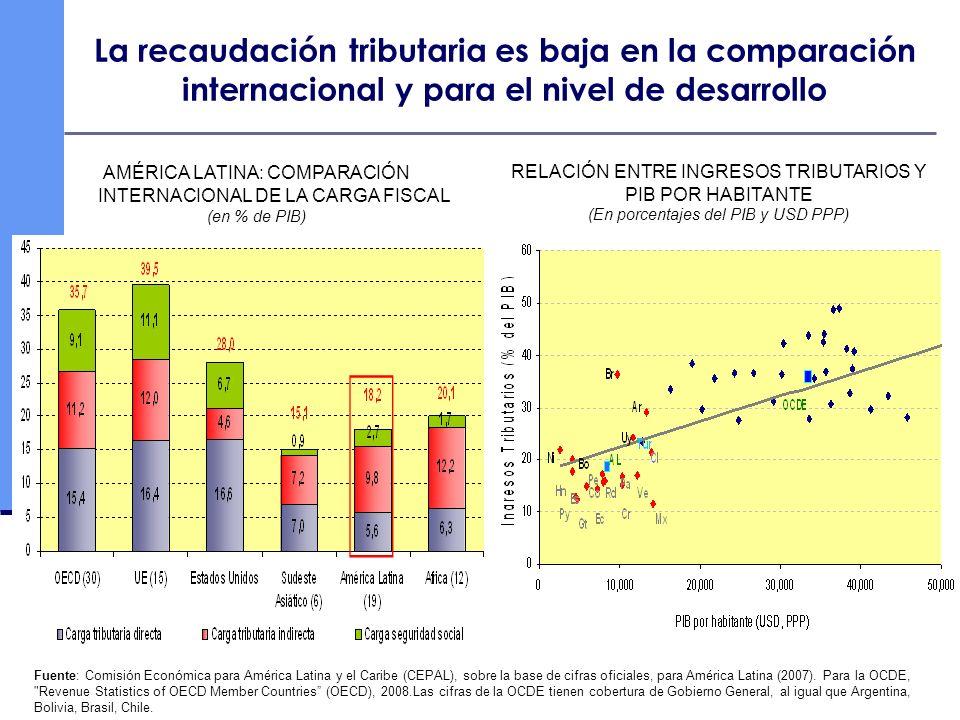 La recaudación tributaria es baja en la comparación internacional y para el nivel de desarrollo