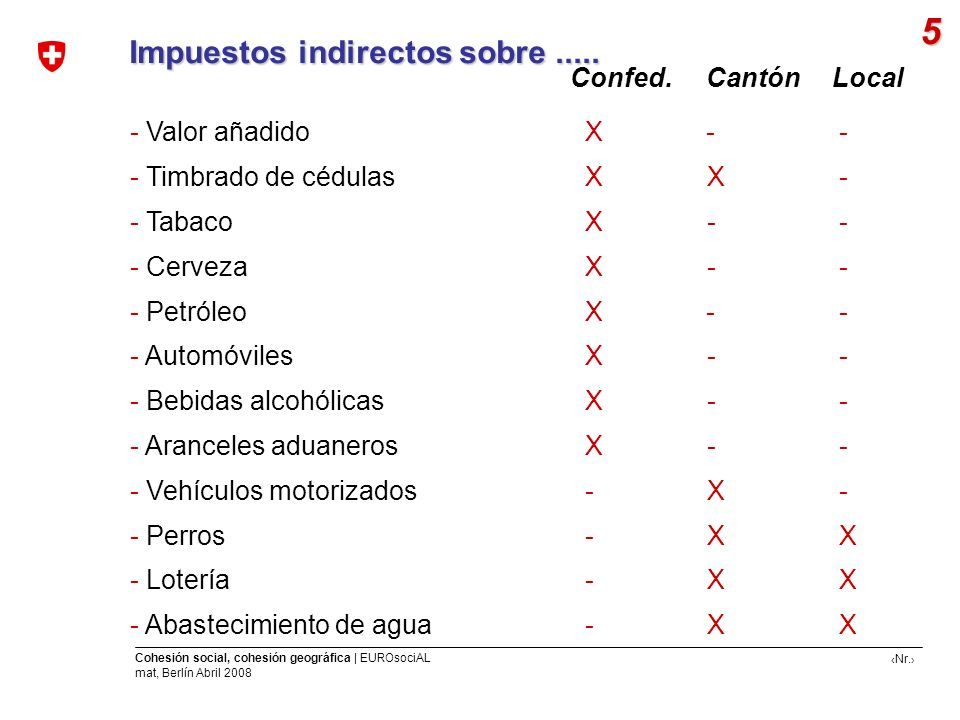 5 Impuestos indirectos sobre ..... Confed. Cantón Local