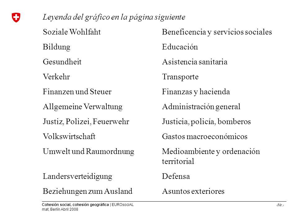 Leyenda del gráfico en la página siguiente