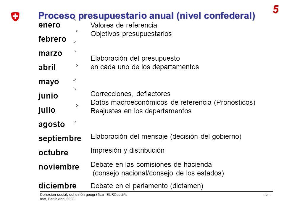 5 Proceso presupuestario anual (nivel confederal) enero febrero marzo
