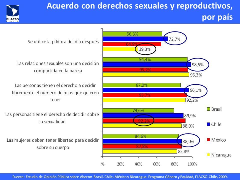 Acuerdo con derechos sexuales y reproductivos, por país