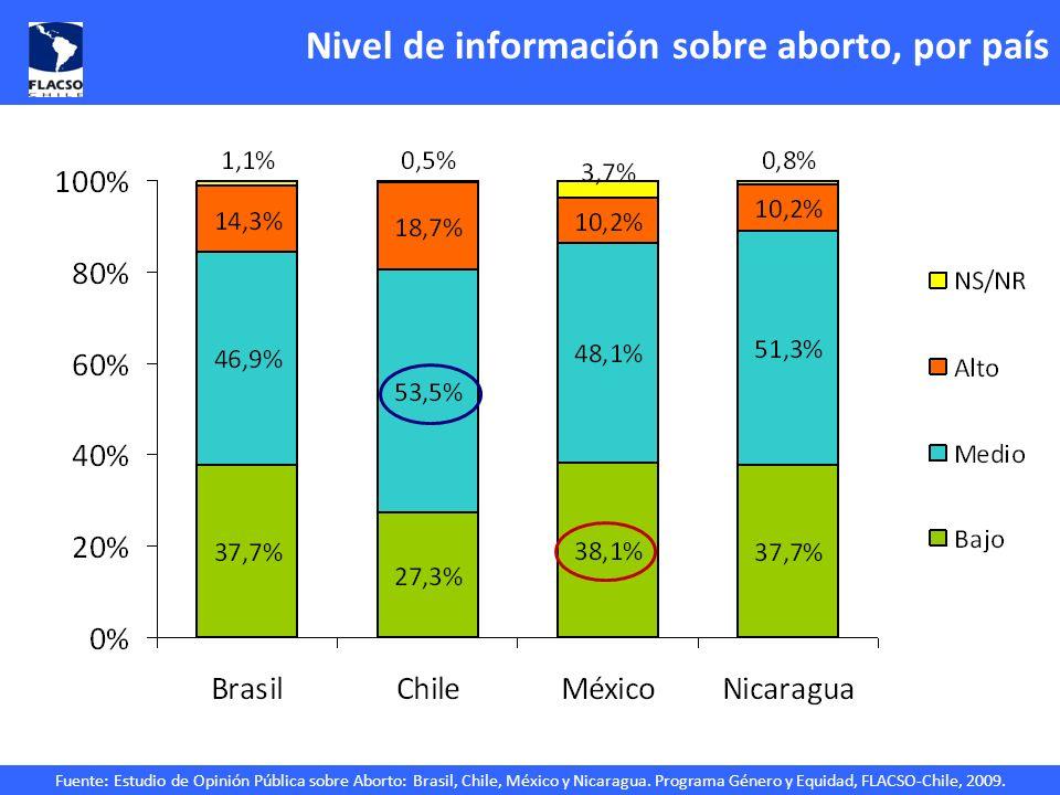 Nivel de información sobre aborto, por país