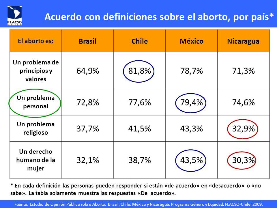 Acuerdo con definiciones sobre el aborto, por país*
