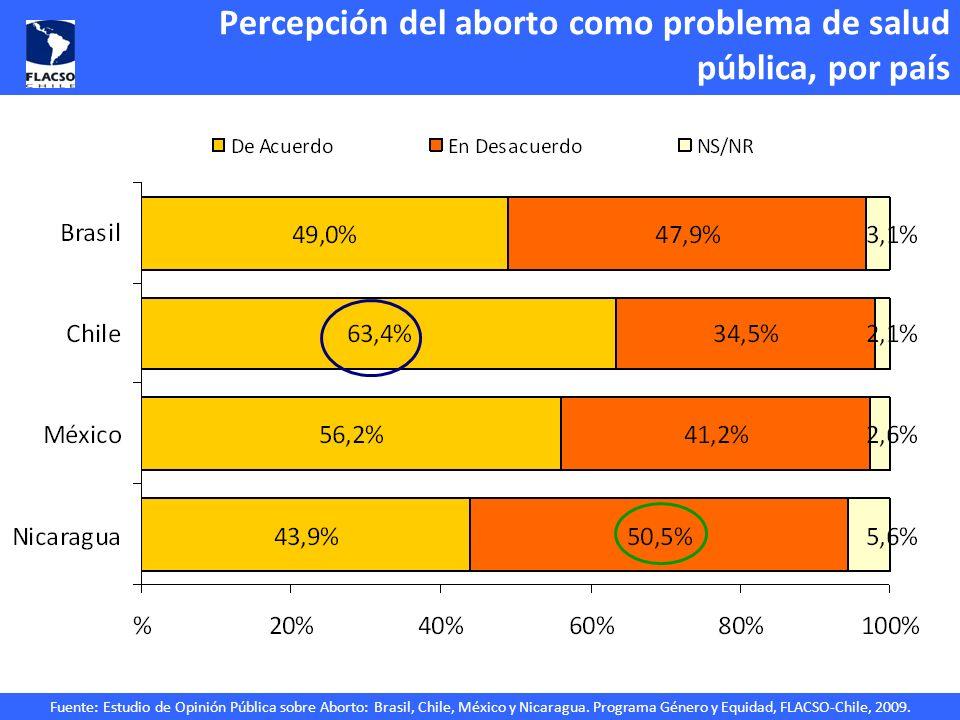Percepción del aborto como problema de salud pública, por país