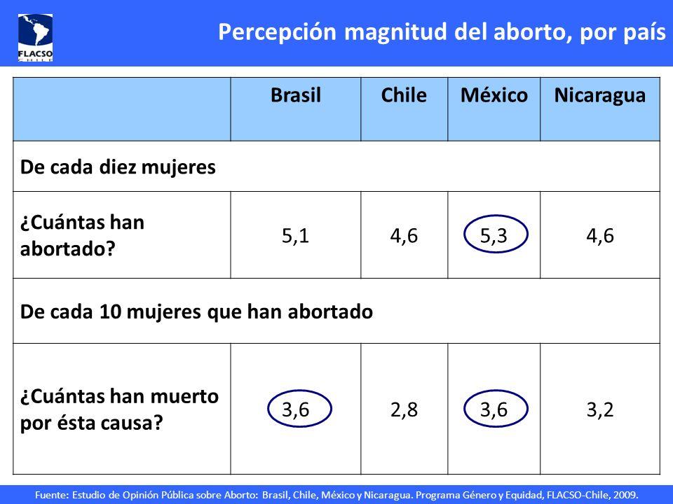 Percepción magnitud del aborto, por país
