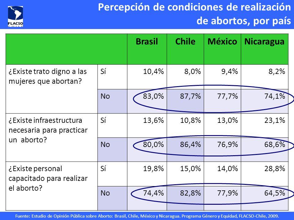 Percepción de condiciones de realización de abortos, por país