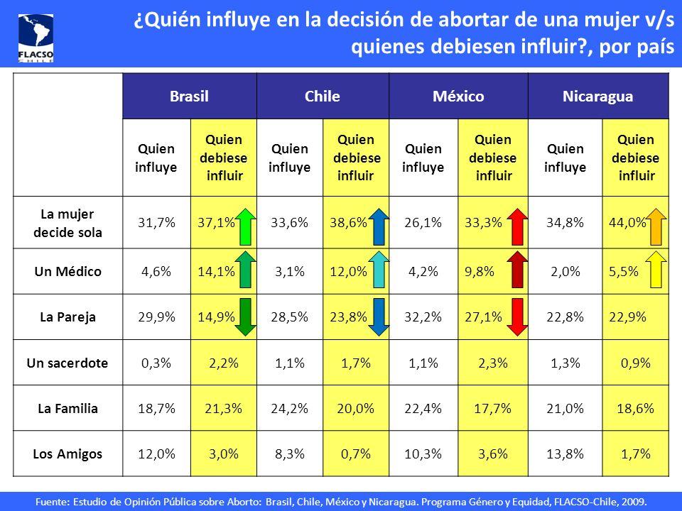 ¿Quién influye en la decisión de abortar de una mujer v/s quienes debiesen influir , por país