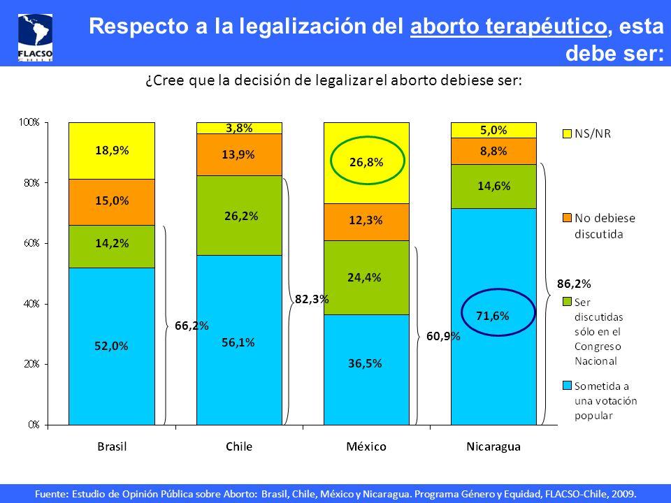 Respecto a la legalización del aborto terapéutico, esta debe ser: