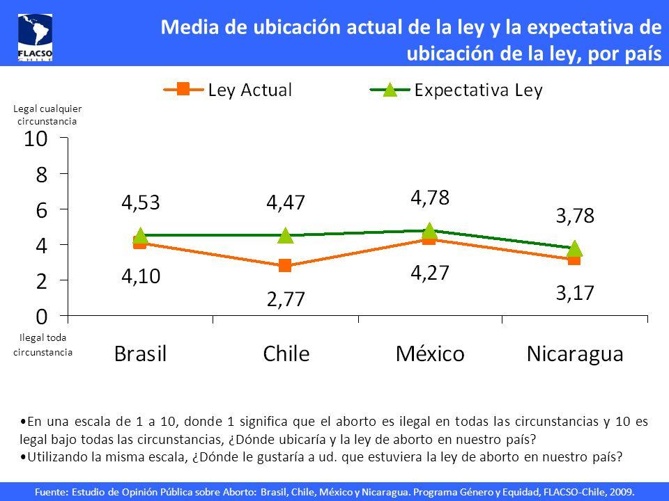 Media de ubicación actual de la ley y la expectativa de ubicación de la ley, por país