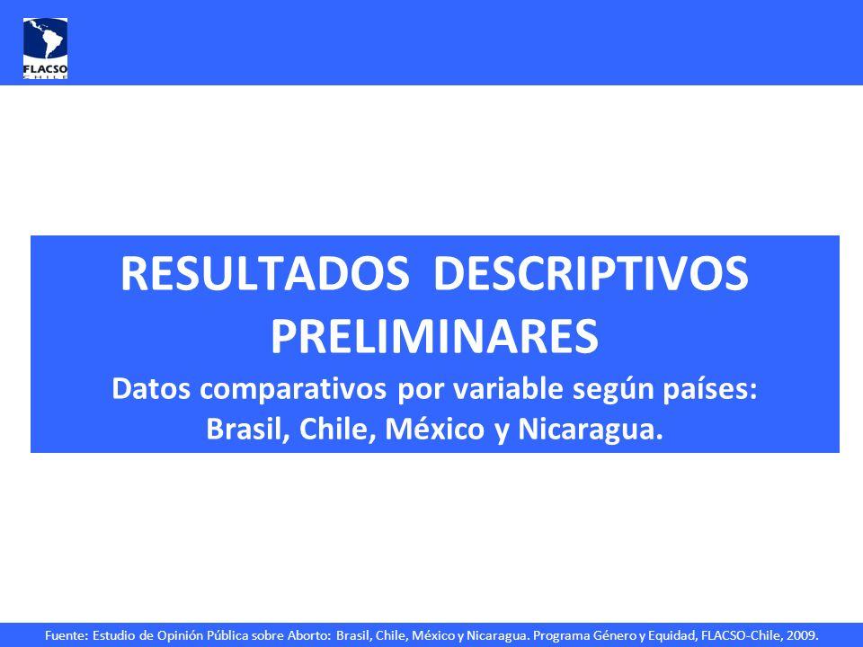 RESULTADOS DESCRIPTIVOS PRELIMINARES Datos comparativos por variable según países: Brasil, Chile, México y Nicaragua.