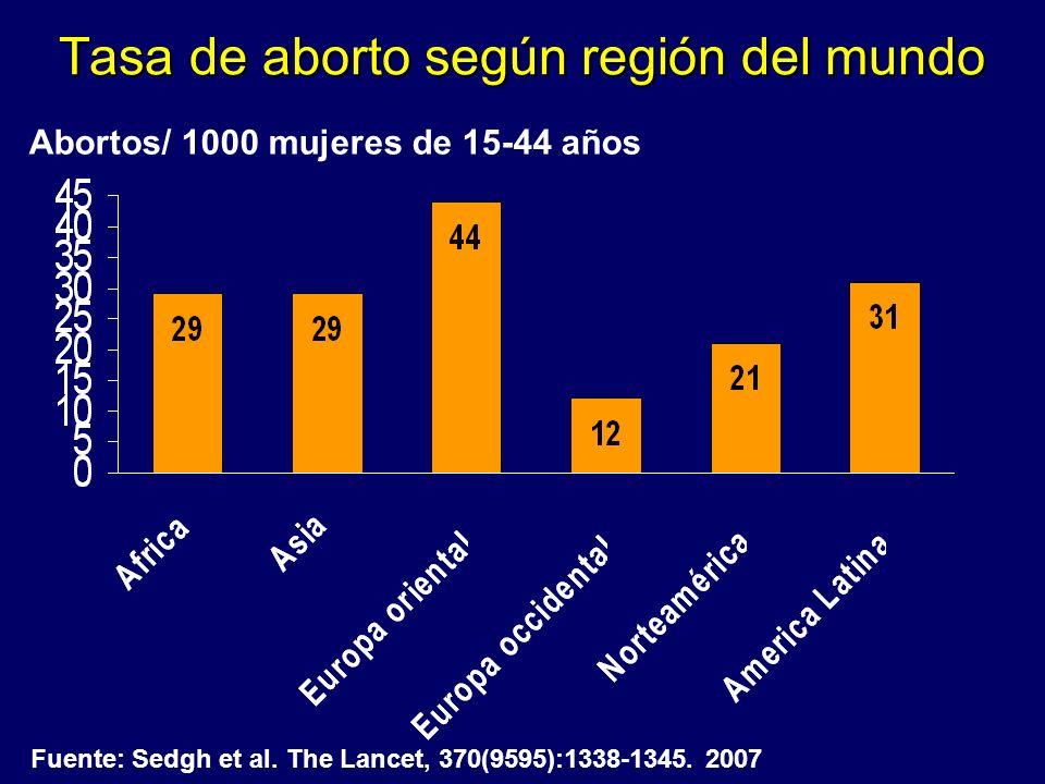 Tasa de aborto según región del mundo
