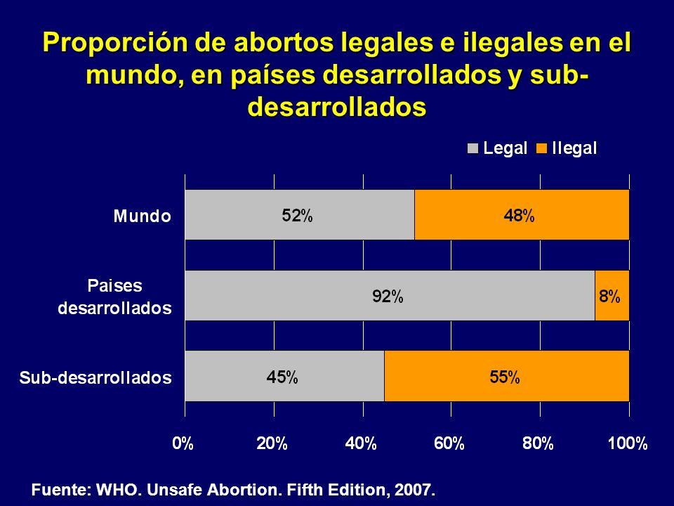 Proporción de abortos legales e ilegales en el mundo, en países desarrollados y sub-desarrollados