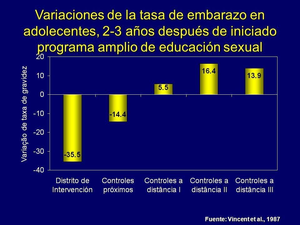 Variaciones de la tasa de embarazo en adolecentes, 2-3 años después de iniciado programa amplio de educación sexual
