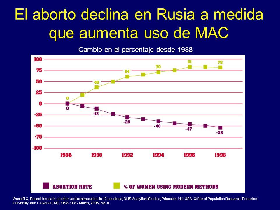 El aborto declina en Rusia a medida que aumenta uso de MAC