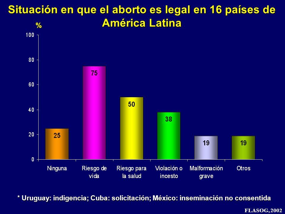 Situación en que el aborto es legal en 16 países de América Latina