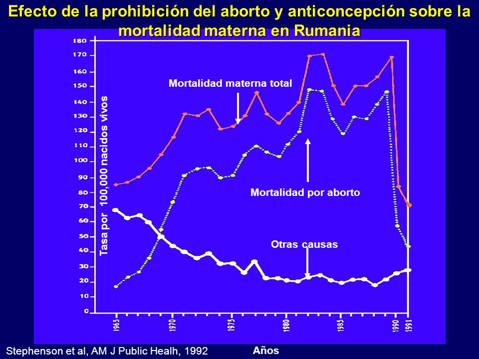 Stephenson et al, AM J Public Healh, 1992
