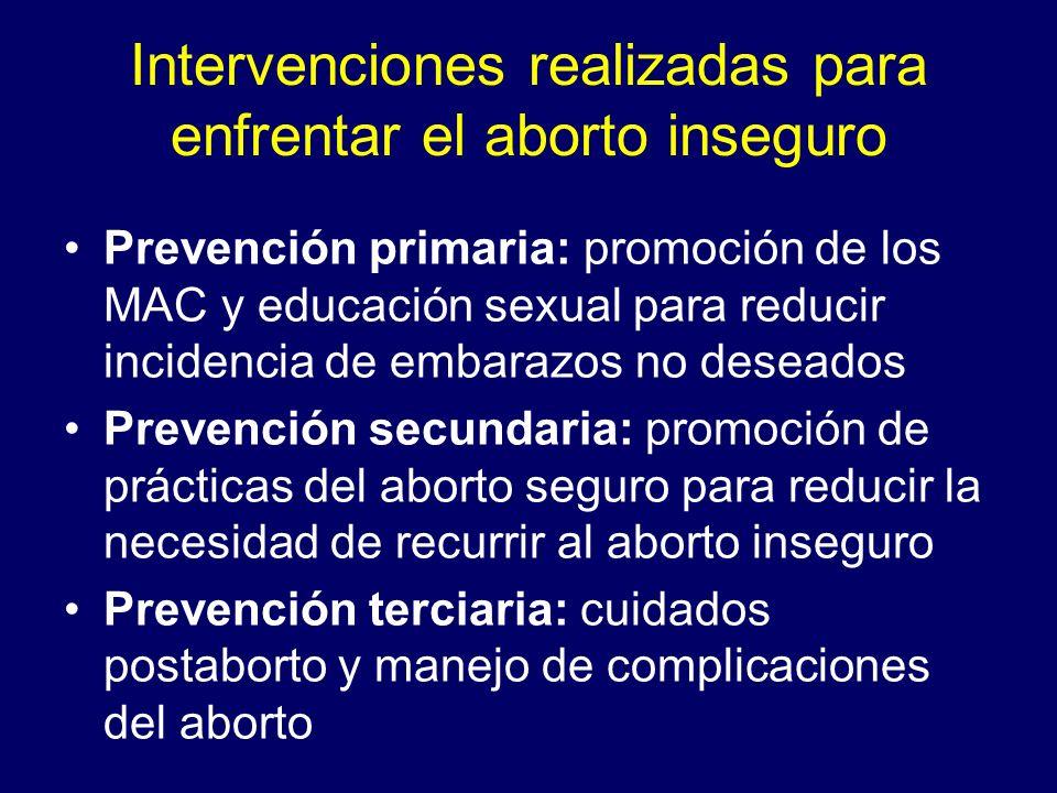 Intervenciones realizadas para enfrentar el aborto inseguro
