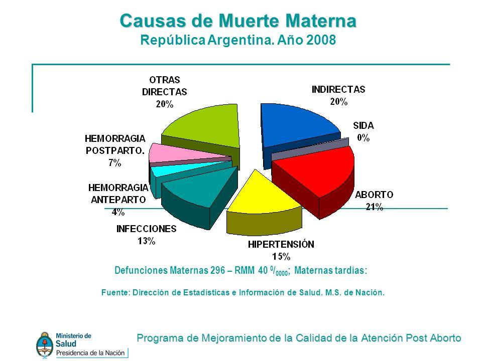 Defunciones Maternas 296 – RMM 40 0/0000; Maternas tardías: