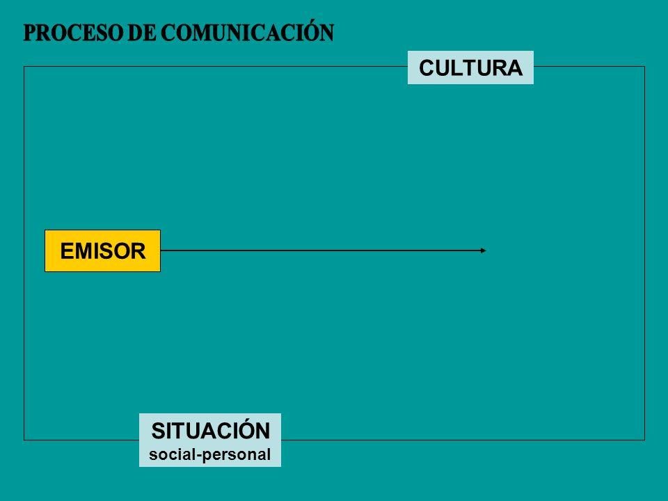 PROCESO DE COMUNICACIÓN SITUACIÓN social-personal
