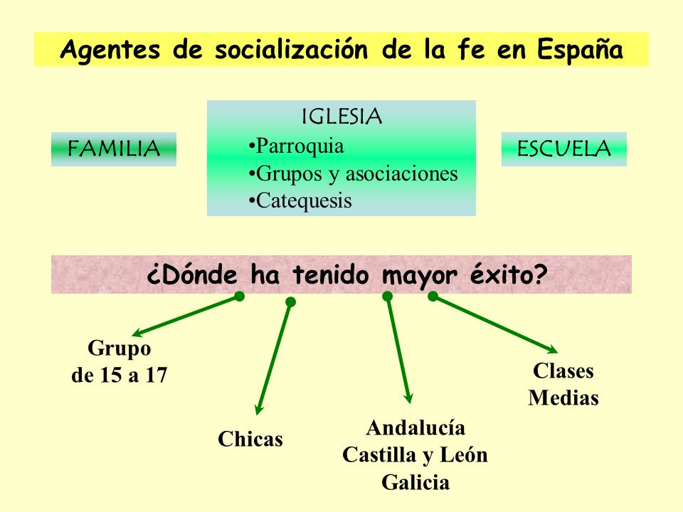 Agentes de socialización de la fe en España
