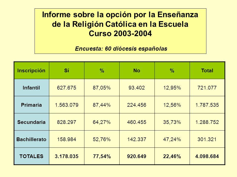 Encuesta: 60 diócesis españolas