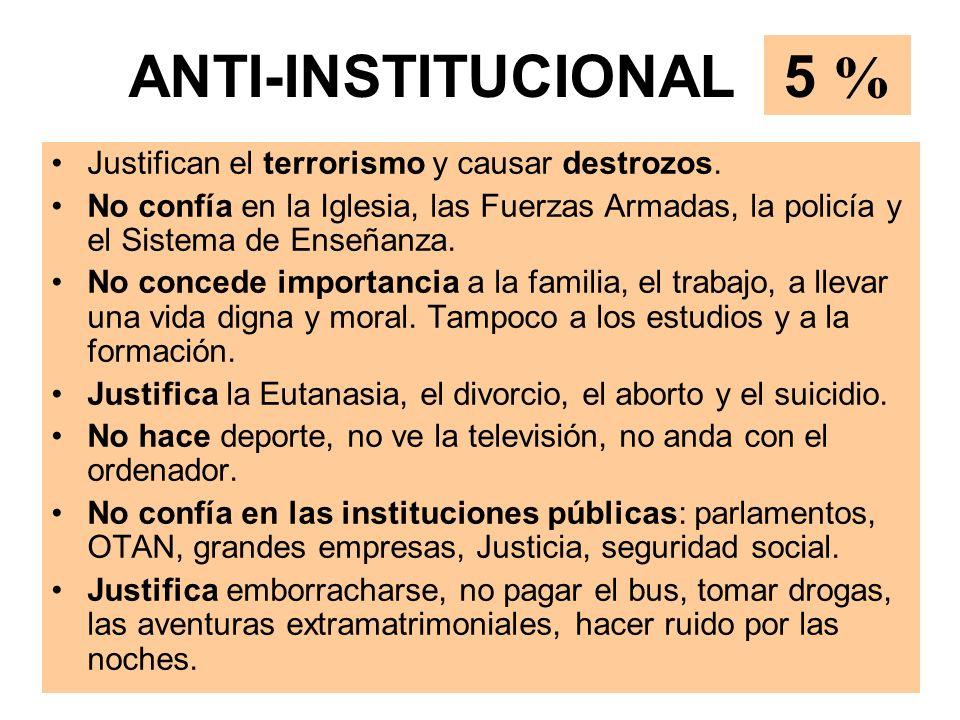5 % ANTI-INSTITUCIONAL Justifican el terrorismo y causar destrozos.