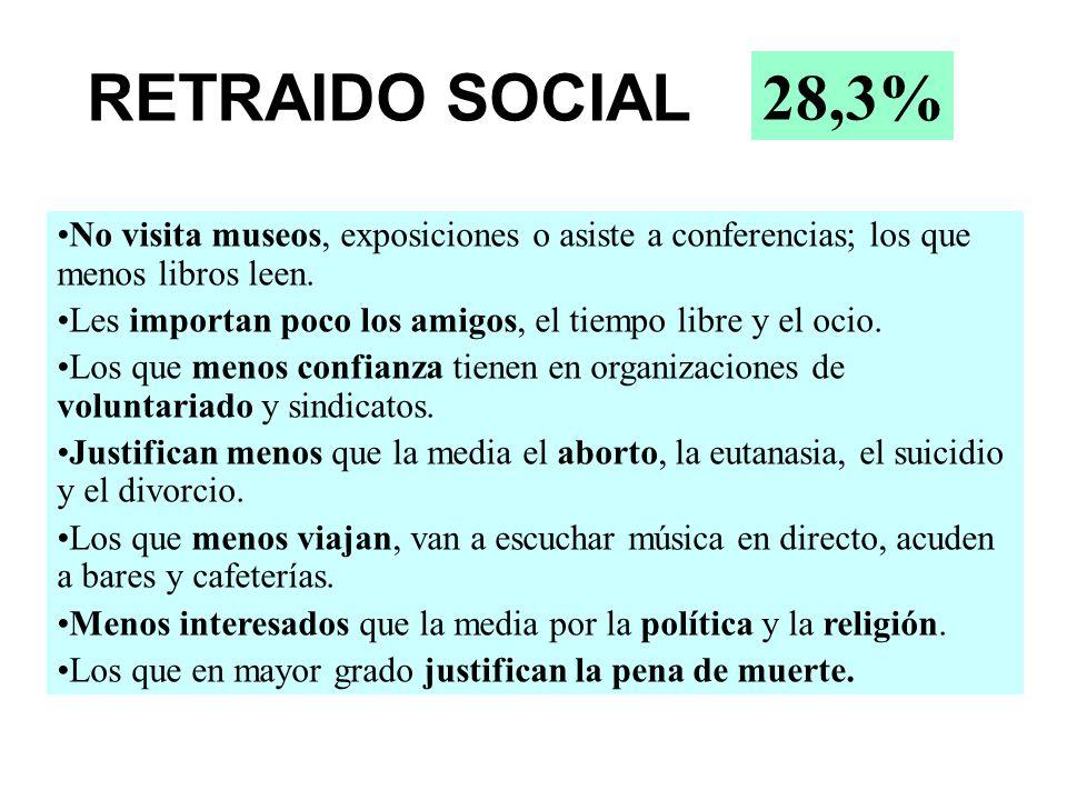28,3% RETRAIDO SOCIAL. No visita museos, exposiciones o asiste a conferencias; los que menos libros leen.