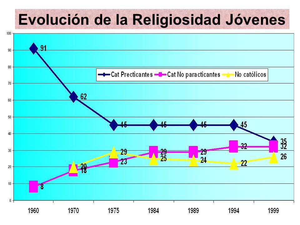Evolución de la Religiosidad Jóvenes