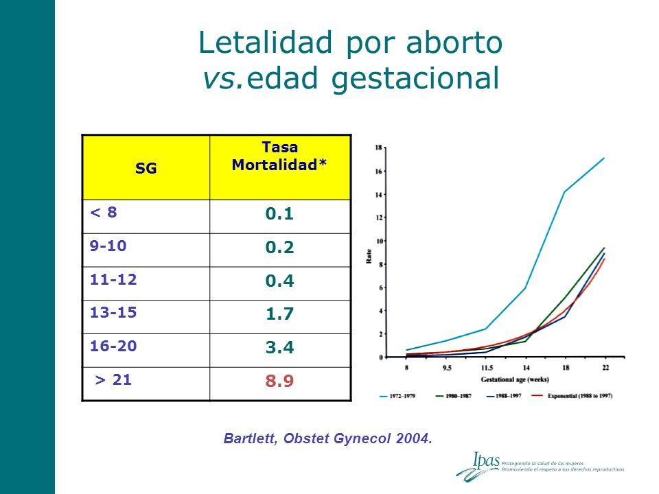 Letalidad por aborto vs.edad gestacional