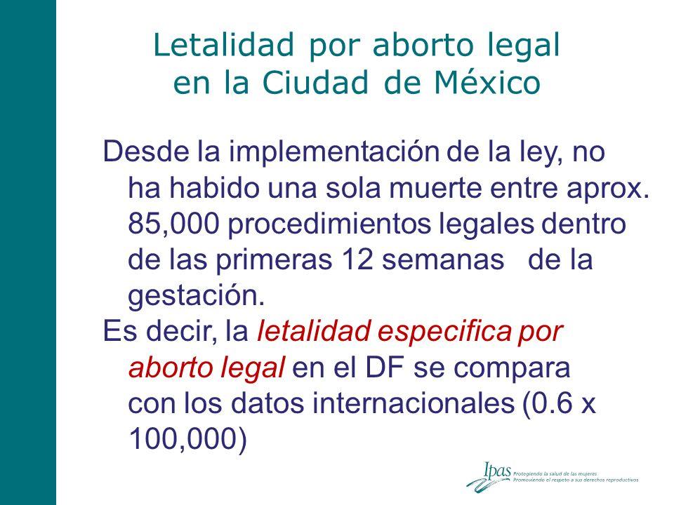 Letalidad por aborto legal en la Ciudad de México