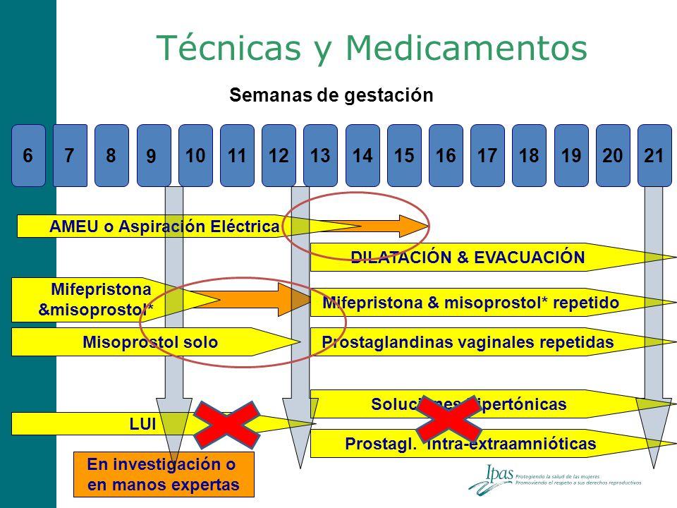 Técnicas y Medicamentos