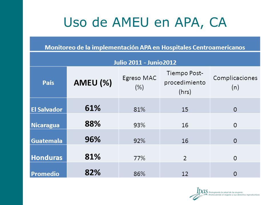Monitoreo de la implementación APA en Hospitales Centroamericanos