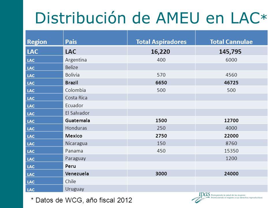 Distribución de AMEU en LAC*