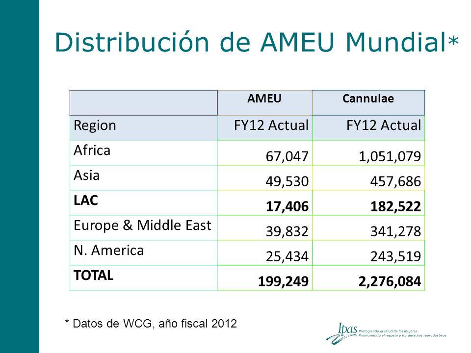 Distribución de AMEU Mundial*