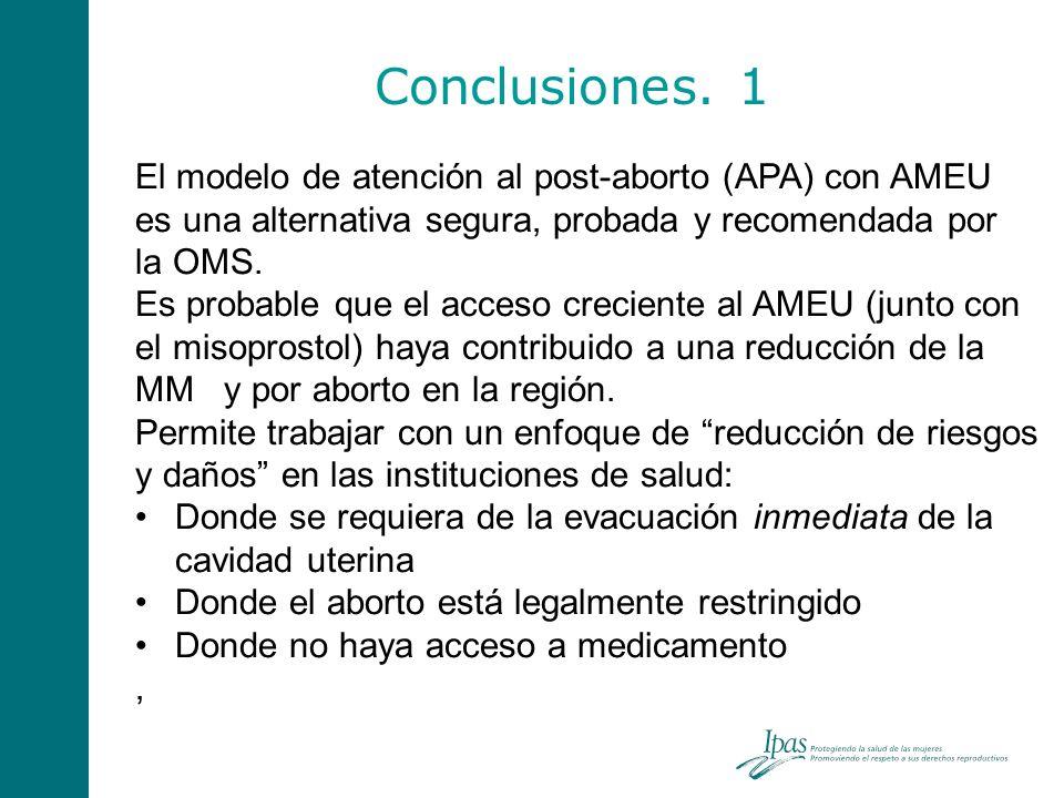 Conclusiones. 1 El modelo de atención al post-aborto (APA) con AMEU es una alternativa segura, probada y recomendada por la OMS.